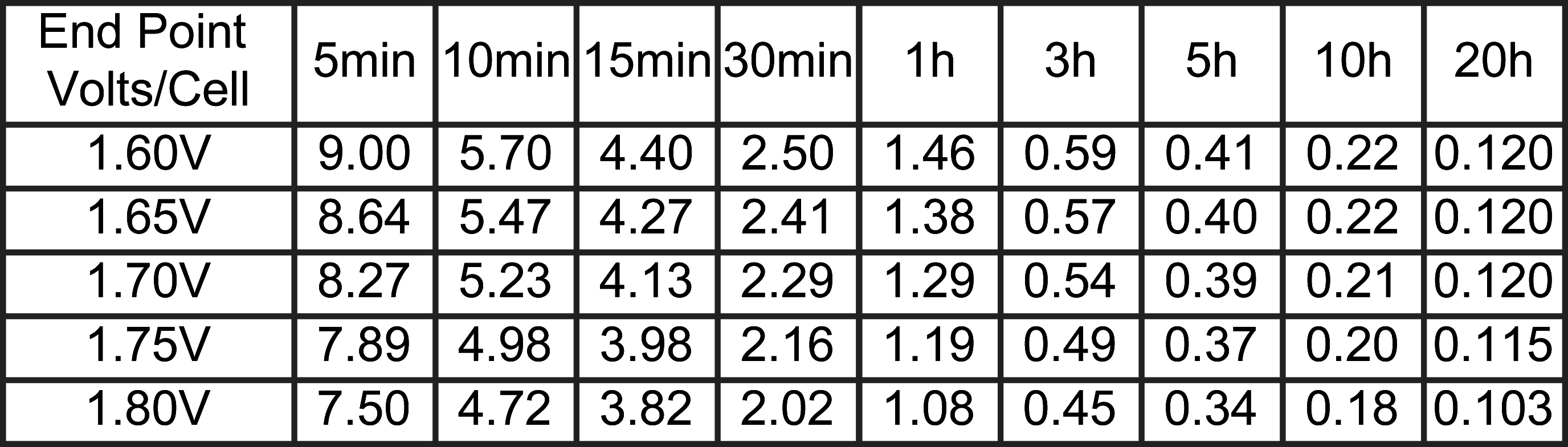 TLV1223 - 12V 2.3Ah Sealed Lead Acid Battery - Constant Current Discharge