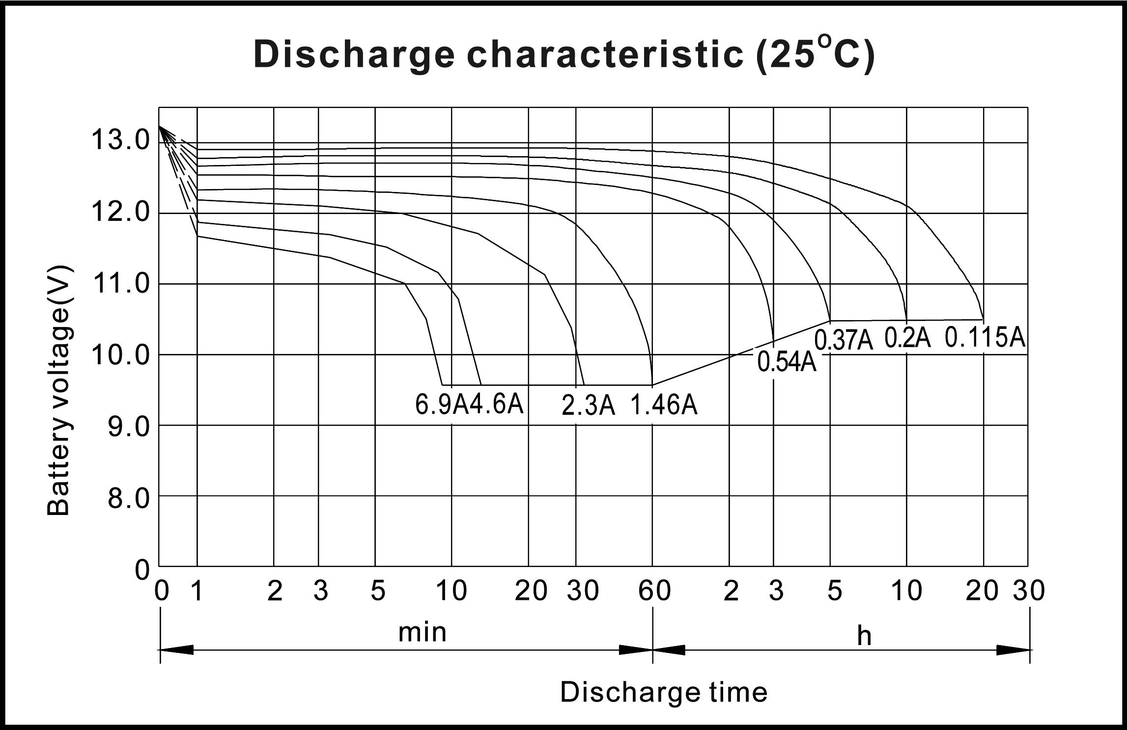 TLV1223 12V 2.3Ah Sealed Lead Acid Battery - Discharge Characteristics