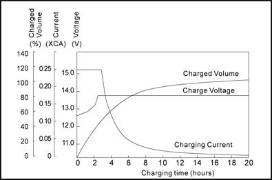 TLV1225V1 - 12V 2.5Ah Sealed Lead Acid Battery with F1 Terminals - Constant Voltage Charging Characteristics
