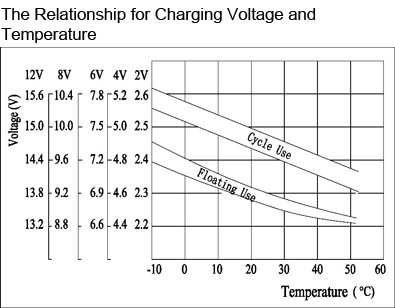 TLV12280DC - 12V 28Ah Deep Cycle Battery with F3 Terminals - The Relationship for Charging Voltage and Temperature