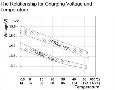 TLV1229R - 12V 2.9Ah Sealed Lead Acid Battery with F1 Terminals - Right Side Positive - The Relationship for Charging Voltage and Temperature