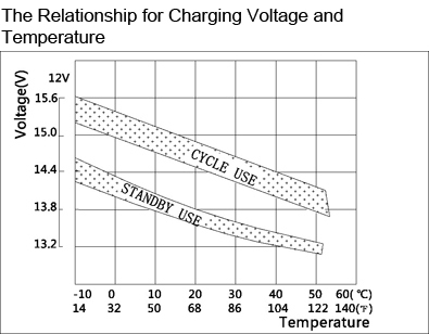 TLV1232F1 - 12V 3.2Ah Sealed Lead Acid Battery with F1 Terminals - The Relationship for Charging Voltage and Temperature