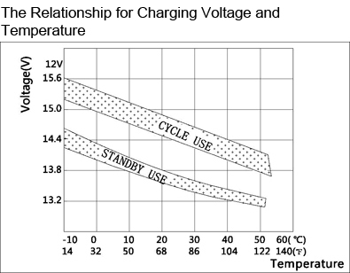 TLV1233 - 12V 33Ah Sealed Lead Acid Battery with Nut & Bolt Terminals - The Relationship for Charging Voltage and Temperature