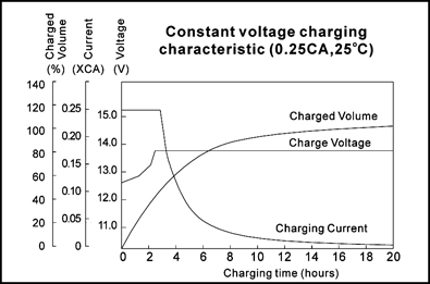 TLV1240S - 12V 4Ah Sealed Lead Acid Battery with F1 Terminals - Constant Voltage Charging Characteristic