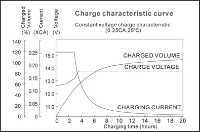 TLV12450F11 - 12V 45Ah Sealed Lead Acid Battery with F11 Terminals - Charge Characteristic Curve