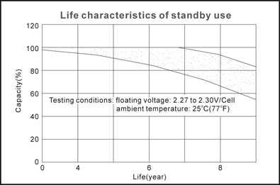 TLV12450F11 - 12V 45Ah Sealed Lead Acid Battery with F11 Terminals - Life Characteristics of Standby Use