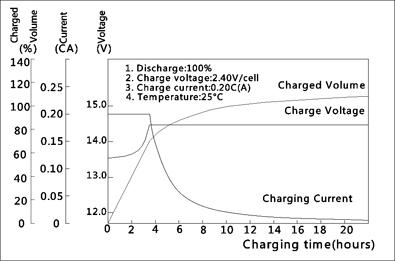 TLV12450F6 - 12V 45Ah Sealed Lead Acid Battery with F6 Terminals - Charging Characteristics