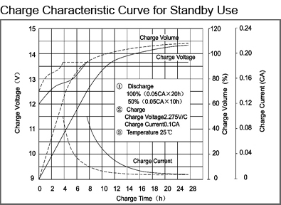 TLV1245F1 - 12V 4.5Ah Sealed Lead Acid Battery with F1 Terminals - Charge Characteristic Curve for Standby Use