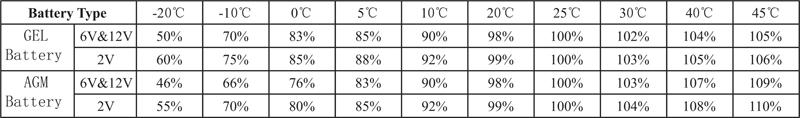 TLV1250F1A - 12V 5Ah Alarm Battery with F1 Terminals - Capacity Factors With Different Temperature