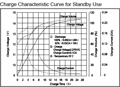 TLV1250F1A - 12V 5Ah Alarm Battery with F1 Terminals - Charge Characteristic Curve for Standby Use