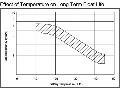 TLV1250F1A - 12V 5Ah Alarm Battery with F1 Terminals - Effect of Temperature on Long Term Float Life
