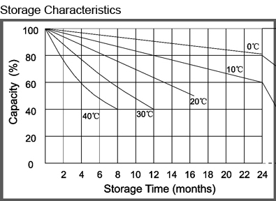 TLV1250F1A - 12V 5Ah Alarm Battery with F1 Terminals - Storage Characteristics