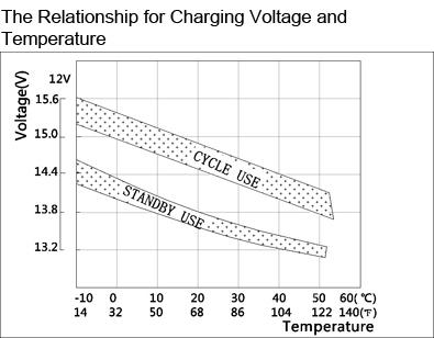 TLV1265F2F1 - 12V 6.5Ah Sealed Lead Acid Battery with F2 Positive, F1 Negative Terminals - The Relationship for Charging Voltage and Temperature