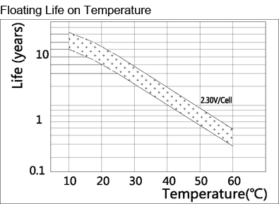 TLV1270F1 - 12V 7Ah Sealed Lead Acid Battery with F1 Terminals - Floating Life on Temperature