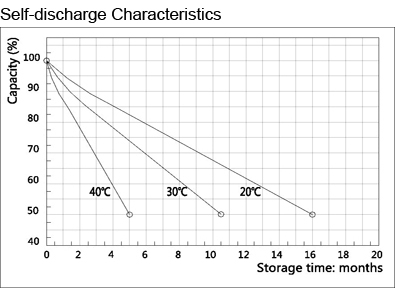 TLV1270F1 - 12V 7Ah Sealed Lead Acid Battery with F1 Terminals - Self-discharge Characteristics
