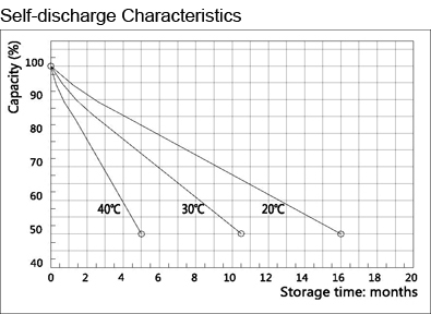 TLV1272F1 - 12V 7.2Ah Sealed Lead Acid Battery with F1 Terminals - Self-discharge Characteristics