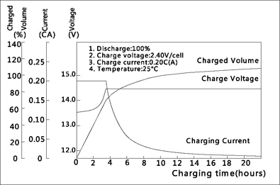TLV1272F2 - 12V 7.2Ah Sealed Lead Acid Battery with F2 Terminals - Charging Characteristics