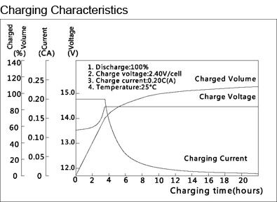 TLV1290F2 - 12V 9Ah Sealed Lead Acid Battery with F2 Terminals - Charging Characteristics