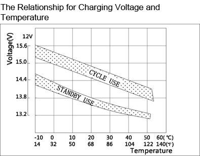 TLV1290F2 - 12V 9Ah Sealed Lead Acid Battery with F2 Terminals - The Relationship for Charging Voltage and Temperature
