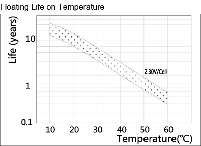 TLV6100F2 - 6V 10Ah Sealed Lead Acid Battery with F2 Terminals - Floating Life on Temperature