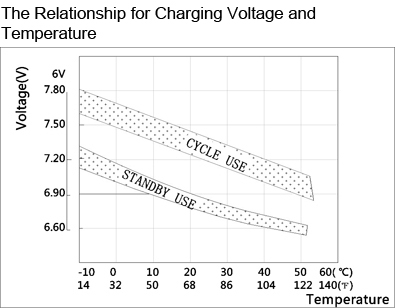 TLV6120F2 - 6V 12Ah Sealed Lead Acid Battery with F2 Terminals - The Relationship for Charging Voltage and Temperature