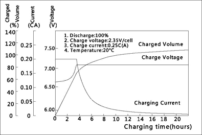 TLV612 - 6V 1-2Ah Sealed Lead Acid Battery with F1 Terminals - Charging Characteristics