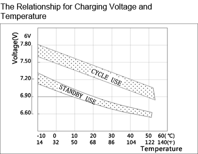 TLV612 - 6V 1.2Ah Sealed Lead Acid Battery with F1 Terminals - The Relationship for Charging Voltage and Temperature