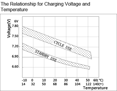 TLV614 - 6V 1.4Ah Sealed Lead Acid Battery with F1 Terminals - The Relationship for Charging Voltage and Temperature