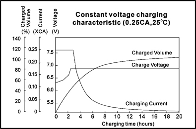 TLV628 - 6V 2.8Ah Sealed Lead Acid Battery with F1 Terminals - Constant Voltage Charging Characteristics