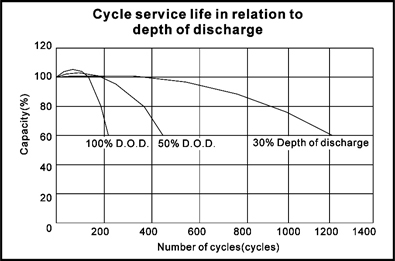TLV628 - 6V 2.8Ah Sealed Lead Acid Battery with F1 Terminals - Cycle Service Life in Relation to Depth of Discharge