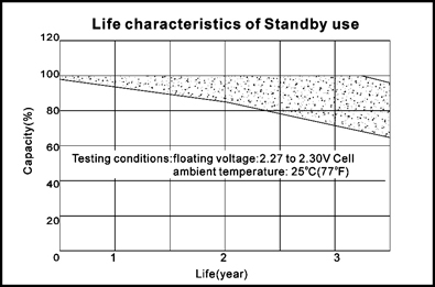 TLV628 - 6V 2.8Ah Sealed Lead Acid Battery with F1 Terminals - Life Characteristics of Standby Use