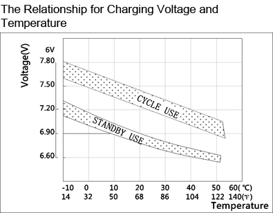 TLV635 - 6V 3.5Ah Sealed Lead Acid Battery with F1 Terminals - The Relationship for Charging Voltage and Temperature