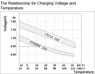 TLV685 - 6V 8.5Ah Sealed Lead Acid Battery with F1 Terminals - The Relationship for Charging Voltage and Temperature