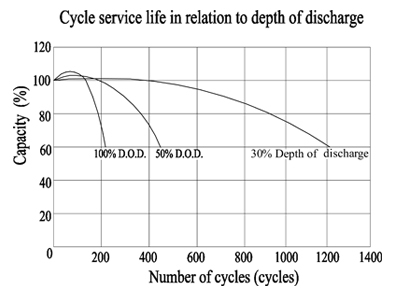 TLV690 6V 9Ah Sealed Lead-Acid Battery with F1 Terminals - Cycle Service Life in Relation to depth of Discharge