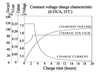TLV690F2 - 6V 9Ah Sealed Lead Acid Battery with F2 Terminals - Constant Voltage Charge Characteristic