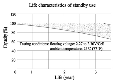 TLV690F2 - 6V 9Ah Sealed Lead Acid Battery with F2 Terminals - Life Characteristics of Standby Use