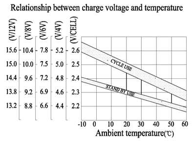 TLV690F2 - 6V 9Ah Sealed Lead Acid Battery with F2 Terminals - Relationship Between Charge Voltage & Temperature