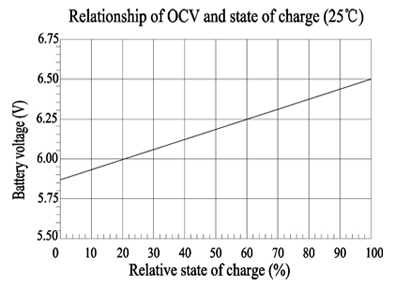 TLV690F2 - 6V 9Ah Sealed Lead Acid Battery with F2 Terminals - Relationship of OCV and State of Charge